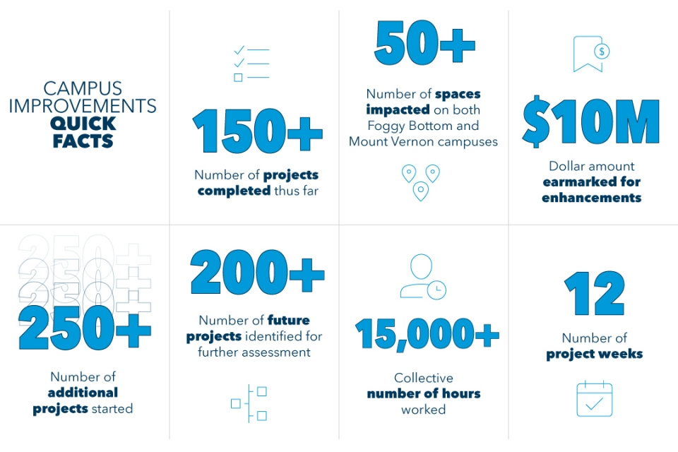 GW has completed more than 150 projects on Foggy Bottom and Mount Vernon campuses with more than 450 projects upcoming
