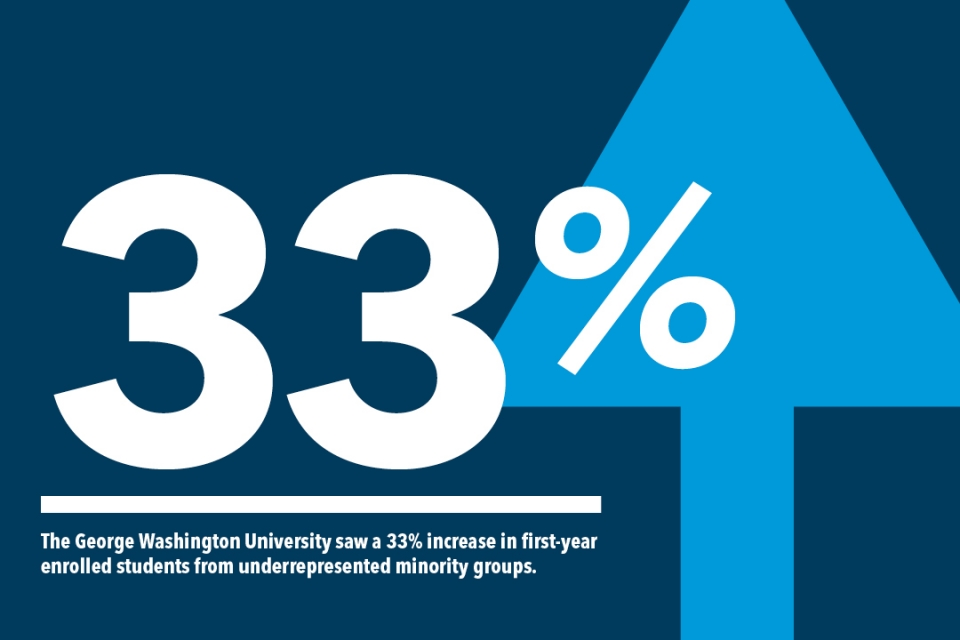 GW saw a 33 percent increase in first-year enrolled students from underrepresented minority groups.