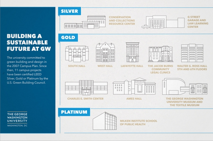Gw buildings earn leed gold certification gw today the for Leed levels of certification