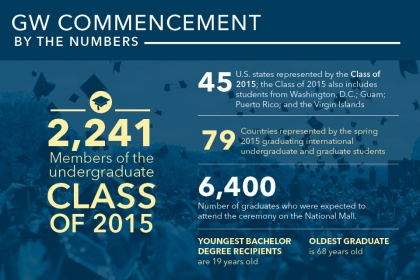 A Graphic Look at the 2015 GW Commencement